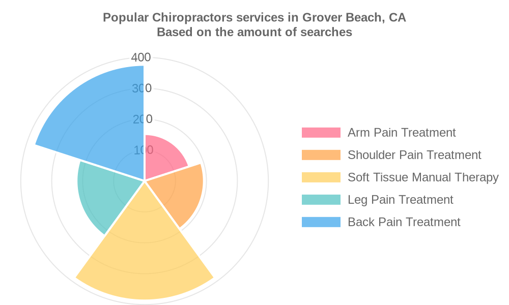 Popular services provided by chiropractors in Grover Beach, CA