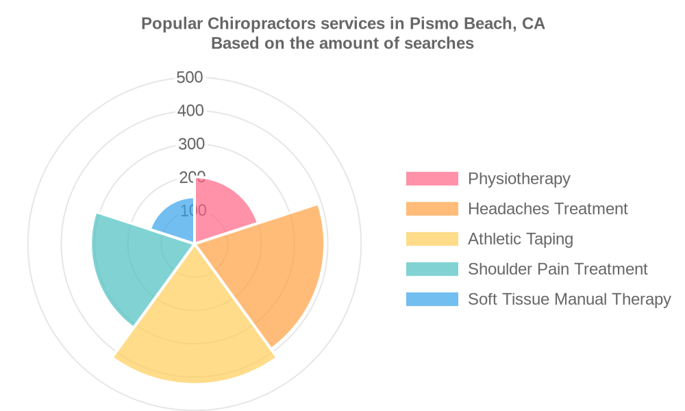 Popular services provided by chiropractors in Pismo Beach, CA