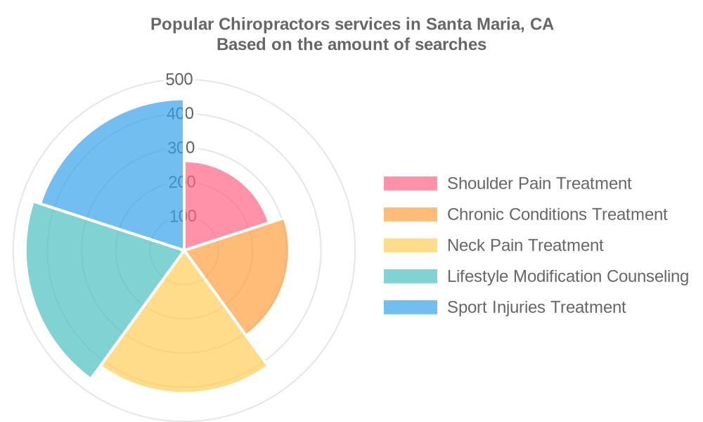 Popular services provided by chiropractors in Santa Maria, CA