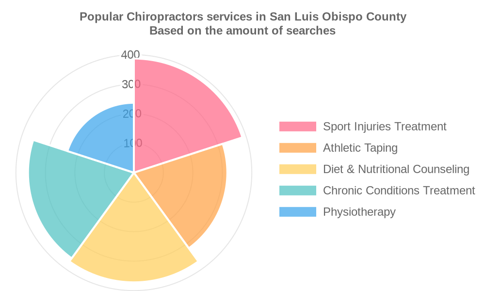 Popular services provided by chiropractors in San Luis Obispo County