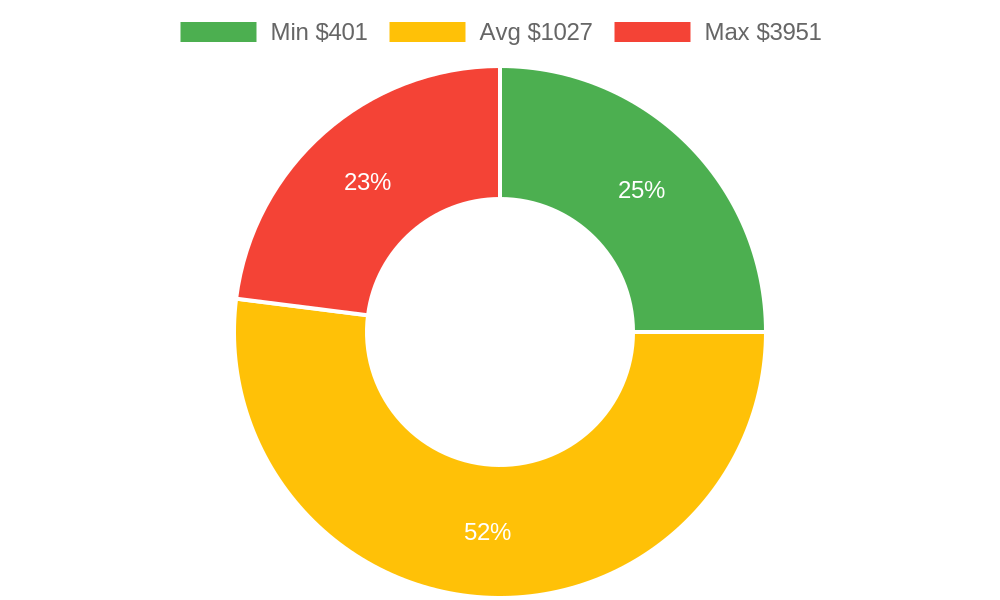 Distribution of dentists costs in Los Osos, CA among homeowners