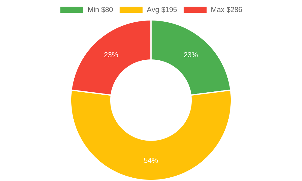 Distribution of beauty salons costs in San Luis Obispo, CA among homeowners