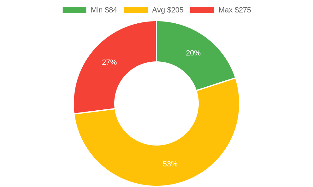 Distribution of beauty salons costs in Pismo Beach, CA among homeowners