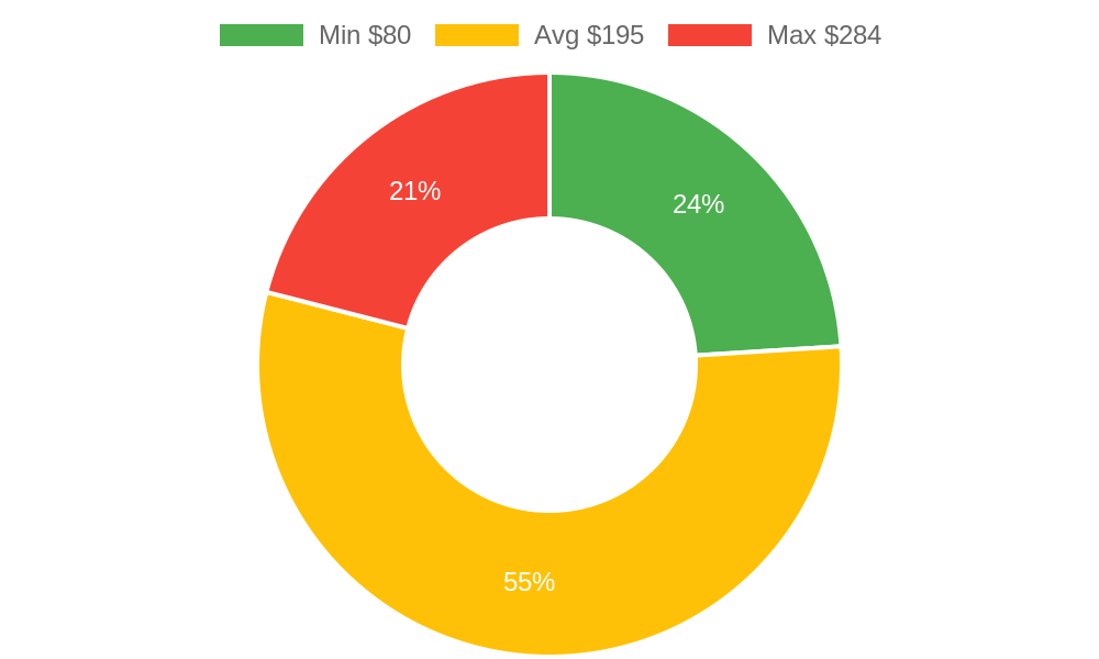 Distribution of beauty salons costs in Nipomo, CA among homeowners