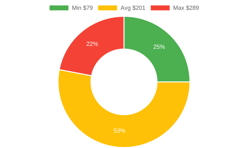 Distribution of beauty salons costs in Grover Beach, CA among homeowners