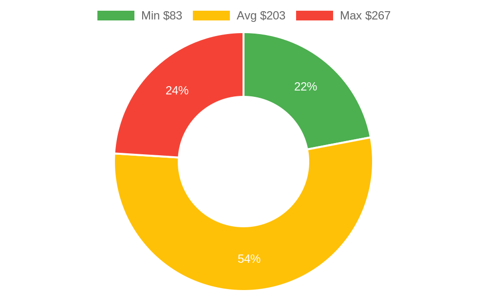 Distribution of beauty salons costs in Oak View, CA among homeowners