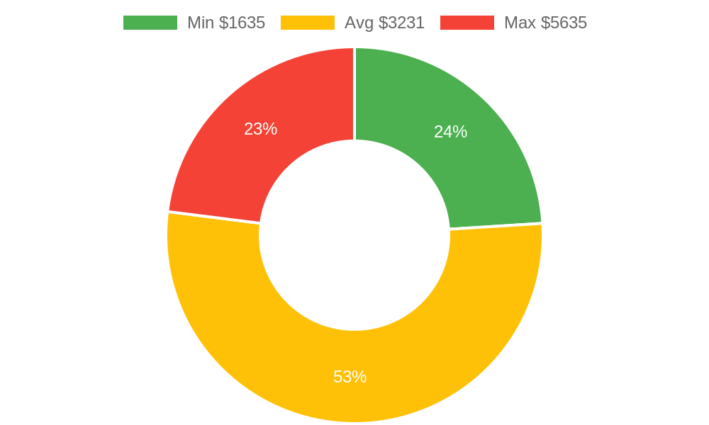 Distribution of general contractors costs in San Luis Obispo, CA among homeowners