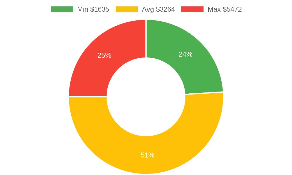 Distribution of general contractors costs in Arroyo Grande, CA among homeowners