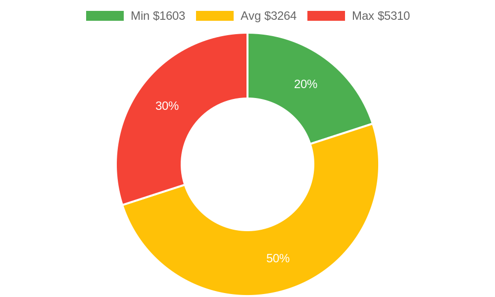 Distribution of general contractors costs in Morro Bay, CA among homeowners