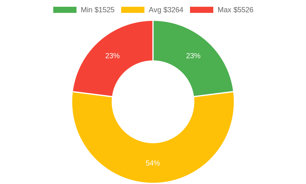 Distribution of general contractors costs in Cayucos, CA among homeowners