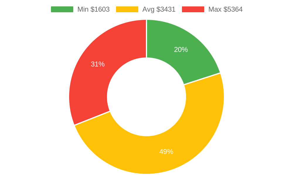 Distribution of general contractors costs in Grover Beach, CA among homeowners