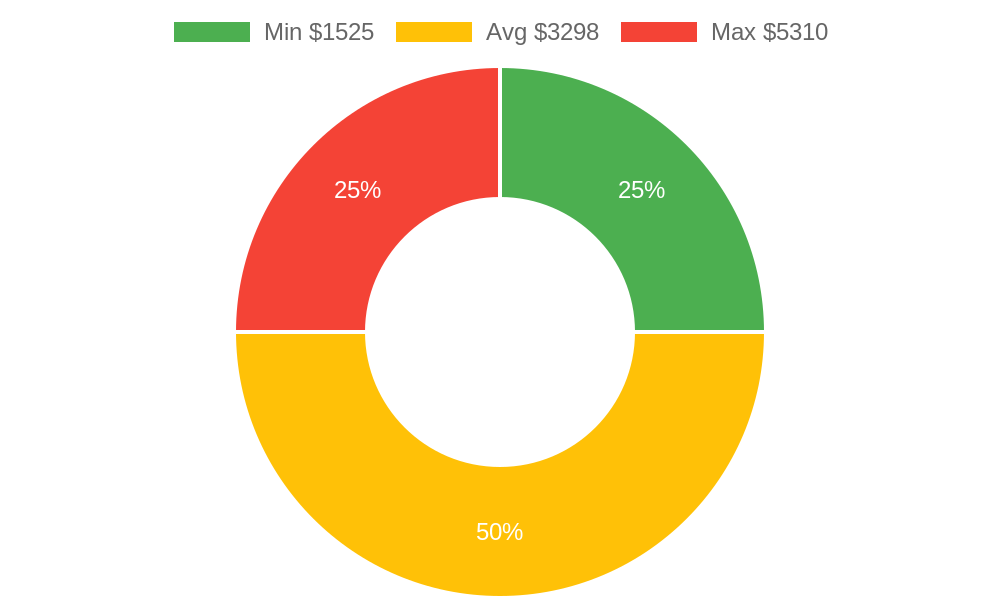 Distribution of general contractors costs in Oceano, CA among homeowners