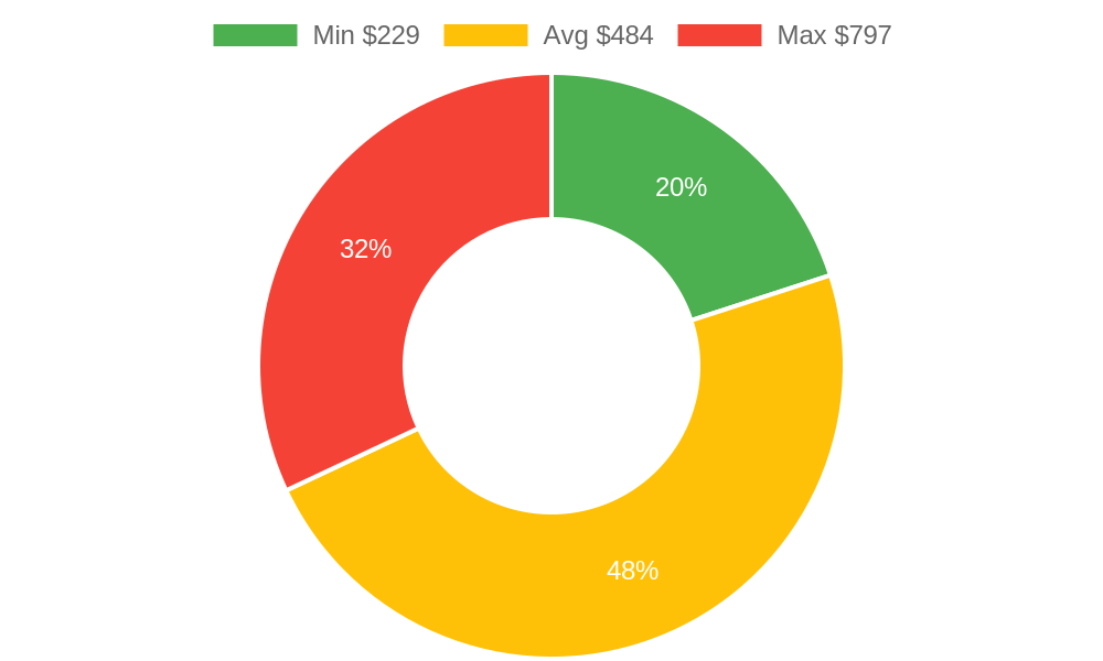 Distribution of accountants costs in Arroyo Grande, CA among homeowners
