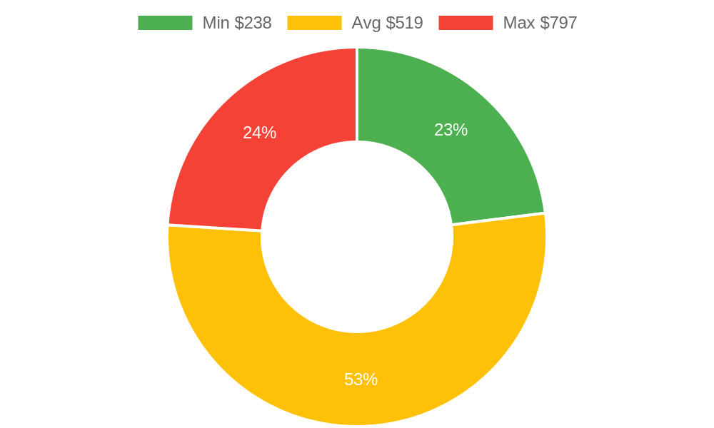 Distribution of accountants costs in Morro Bay, CA among homeowners