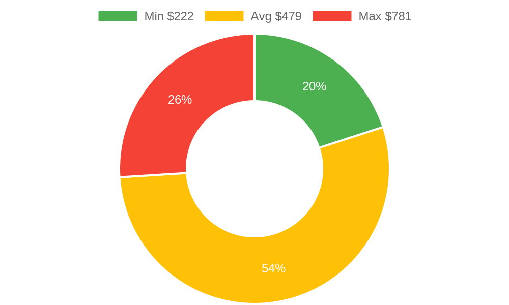 Distribution of accountants costs in Grover Beach, CA among homeowners