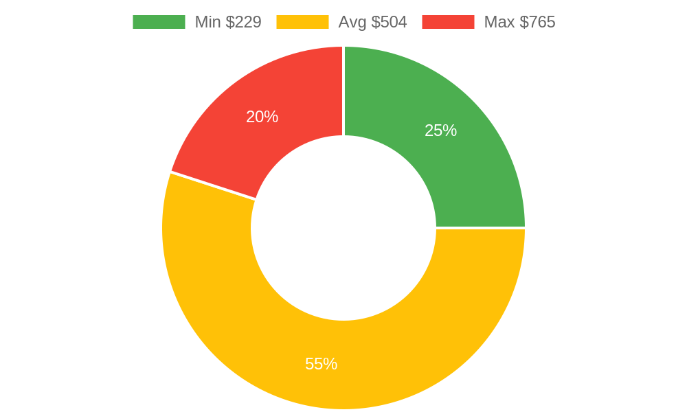 Distribution of accountants costs in Pismo Beach, CA among homeowners