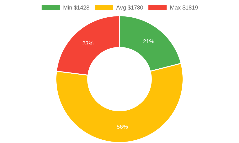 Distribution of landscapers costs in Oak View, CA among homeowners