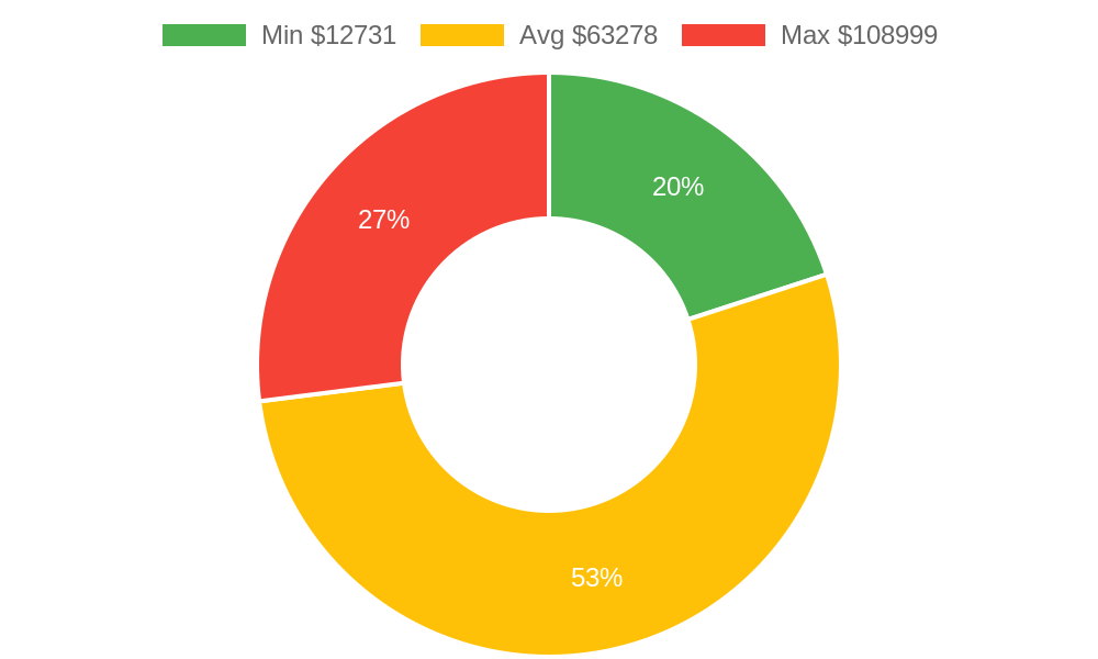 Distribution of home builders costs in Orcutt, CA among homeowners